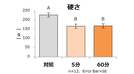 図2:「硬さ」の機器分析 数値が低いほど、やわらかいことを示している。 異なるアルファベット間に有意差あり  P<0.05 多重比較検定(Tukey法)