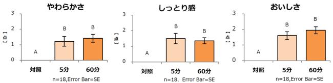 図1:「やわらかさ」「しっとり感」「おいしさ」の官能評価  各項目点数が高いほど、やわらかく、しっとり、おいしいことを示している。 異なるアルファベット間に有意差あり  P<0.05 多重比較検定(Tukey法)
