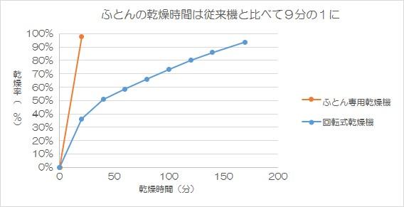 (注)TOSEIの従来機と比較。