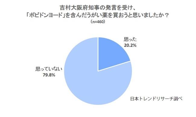 薬 吉村 うがい 吉村大阪知事がうがい薬の効能を説明 「予防に効果なく、治療薬でもない。買い占めやめて」