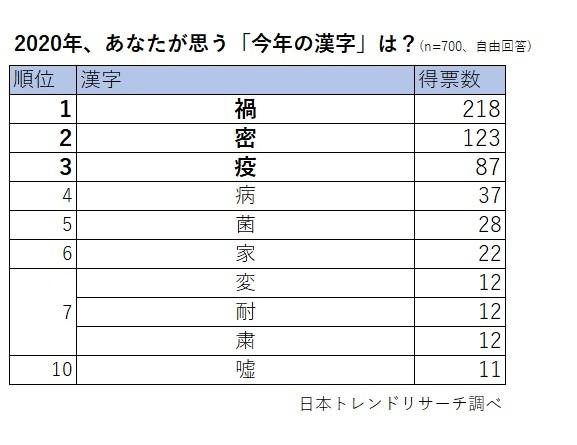 あなたの一字は?】日本トレンドリサーチ的「今年の漢字」、結果は ...