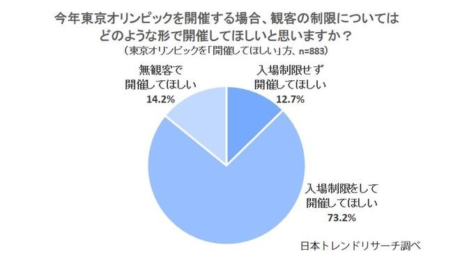 東京 オリンピック 中止 可能 性