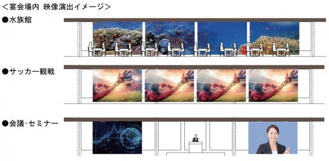宴会場に設置されたスクリーンは200インチ画面が4面連なり、超巨大映像を映し出すことができます。ダイナミックな全面映像で感動を演出したり、ショーやイベント、展示会、講演会など利用シーンに合わせ印象深い演出を実現できます。
