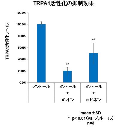 TRPA1活性化の抑制効果