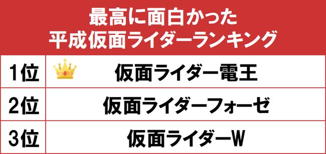平成 ライダー 人気 ランキング