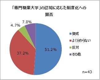 東京専門職大学   保健・医療分野に特化した専門職 …
