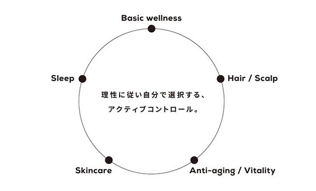 Sui+の製品カテゴリ