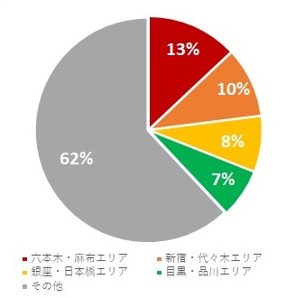 【東京都内顧客居住エリア】