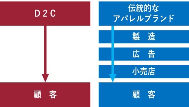 【顧客と直接つながるD2C】
