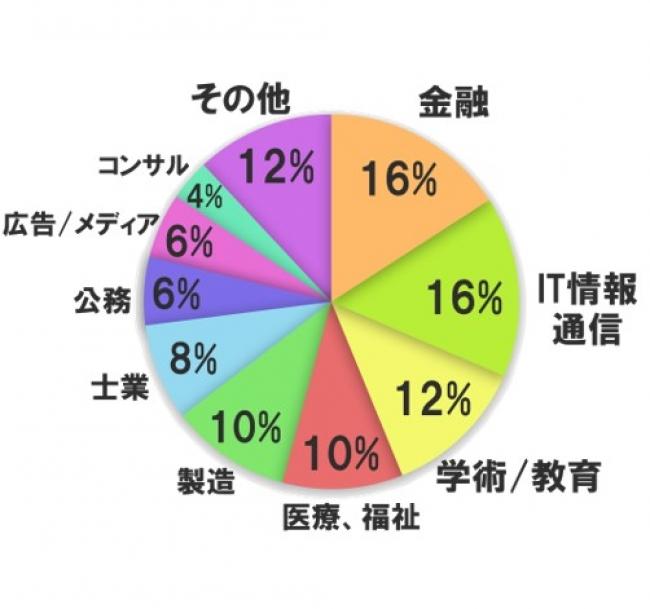 テレワーク実態調査回答業種別グラフ