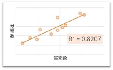 【購入希望投票数と実売数の相関グラフ】