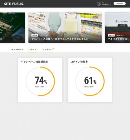▲キャンペーン情報既読率やログイン稼働率を表示