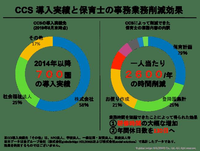 CCS導入実績と保育士の事務業務削減効果