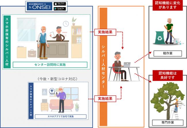 シルバー人材センター「認知機能みまもり」体制イメージ