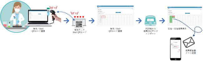 QR de PCR 検査ワークシステム