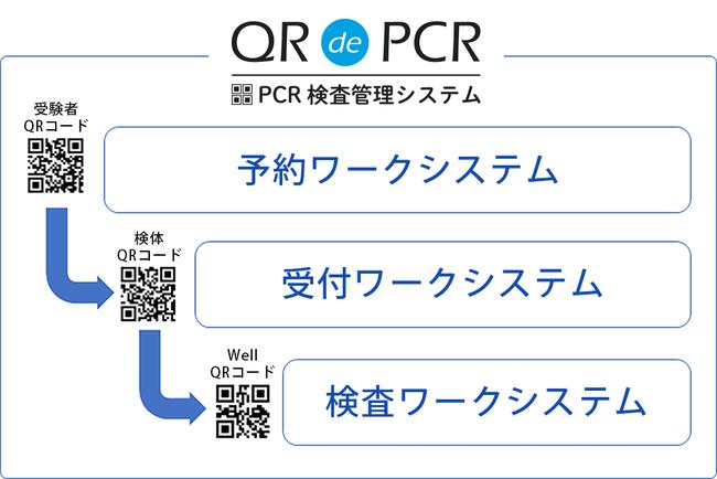 QR de PCR システムワークフロー