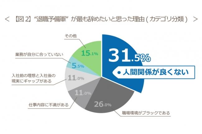 【図2】『退職予備軍』が最も辞めたいと思った理由(カテゴリ分類)