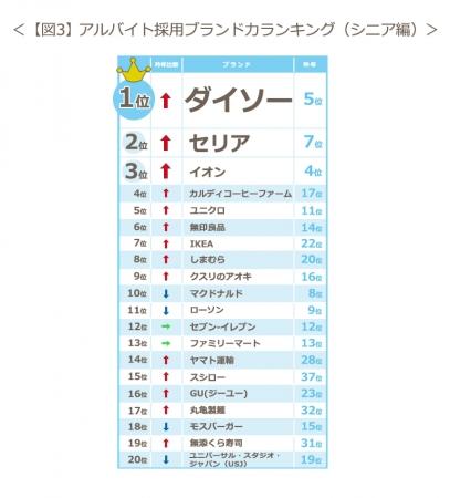 【図3】アルバイト採用ブランド力ランキング(シニア編)