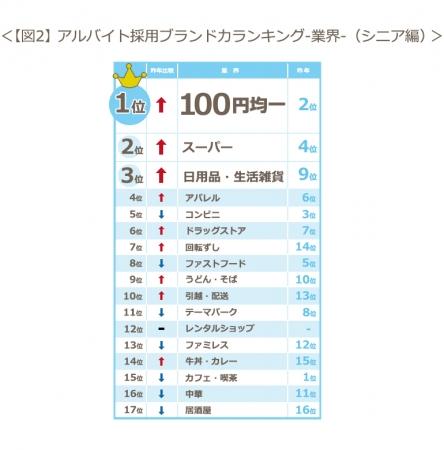 【図2】アルバイト採用ブランド力ランキング-業界-(シニア編)