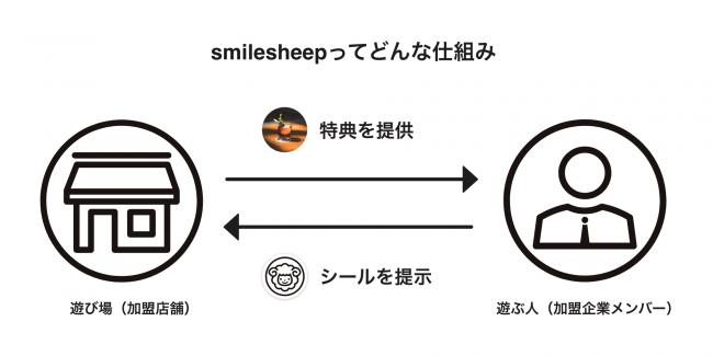 smilesheepってどんな仕組み?