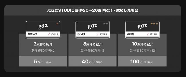 gaz STUDIO Partner還元率例