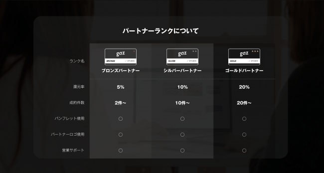 gaz STUDIO Partner制度ランク別詳細