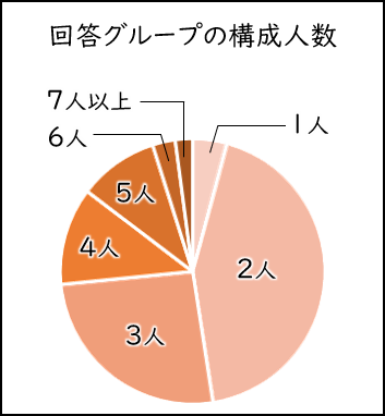 回答グループの構成人数
