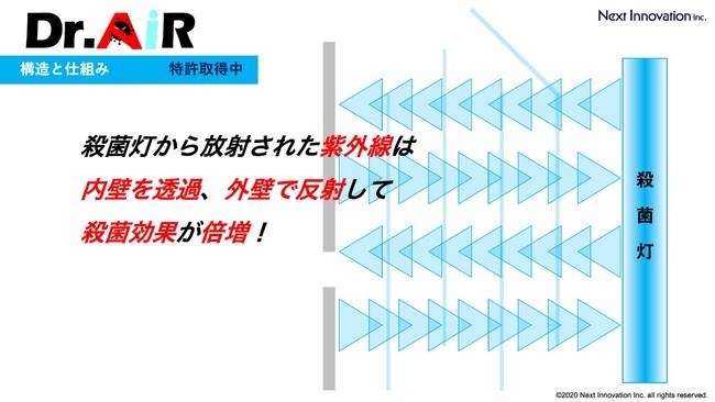 DR.AiR:構造と仕組み1.