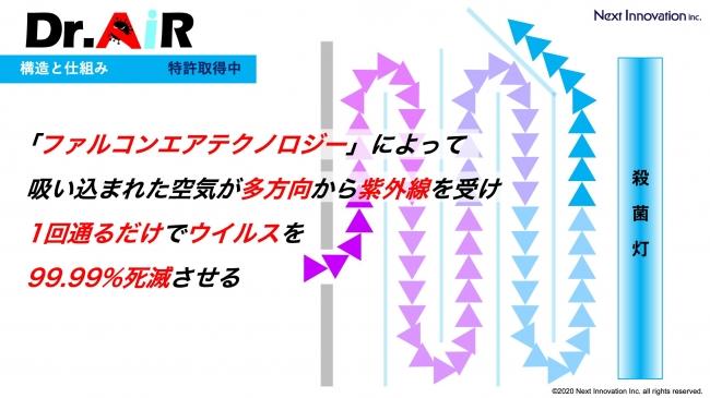 DR.AiR:構造と仕組み2.