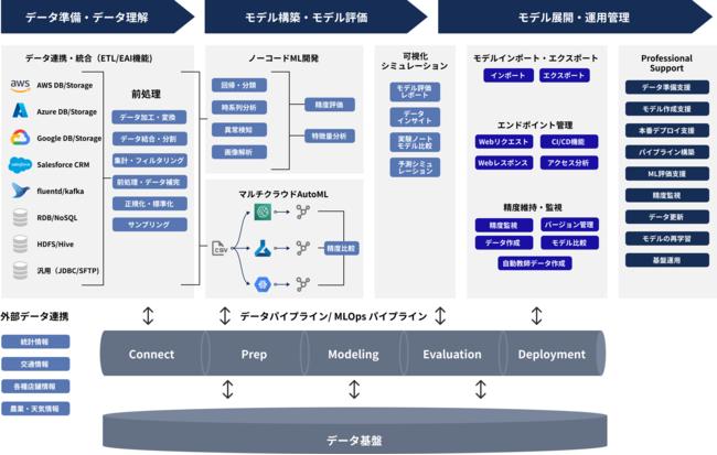 DATAFLUCT cloud terminal.が目指すサービスの全体像 ※一部機能は開発中