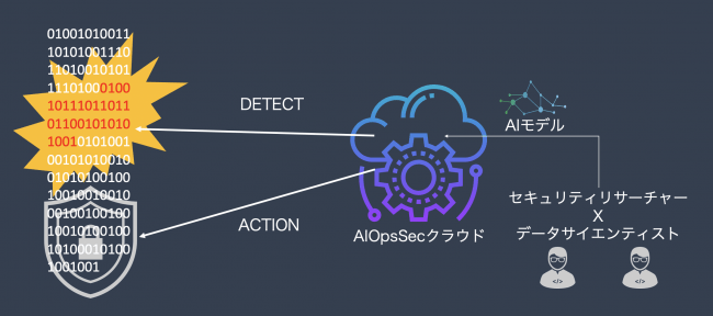 AI Security Cloud