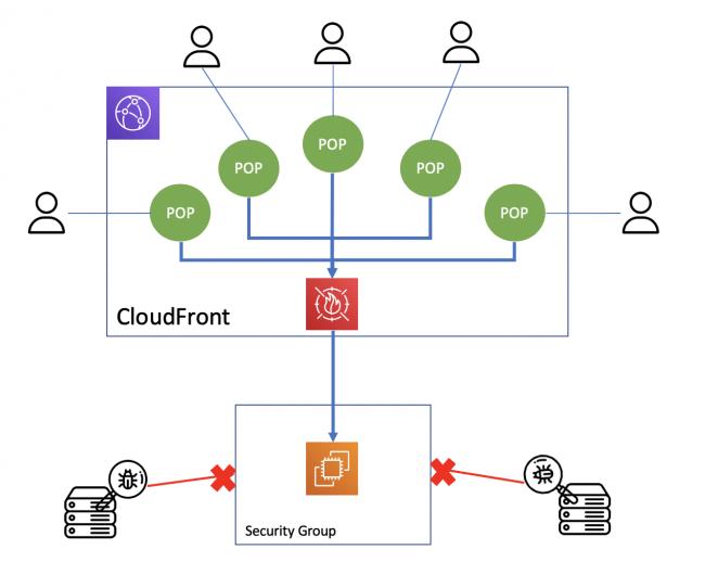 CyberNEO PassLimit Cloud Front
