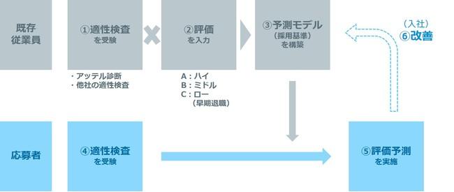 <人材の活躍・定着予測のモデル>