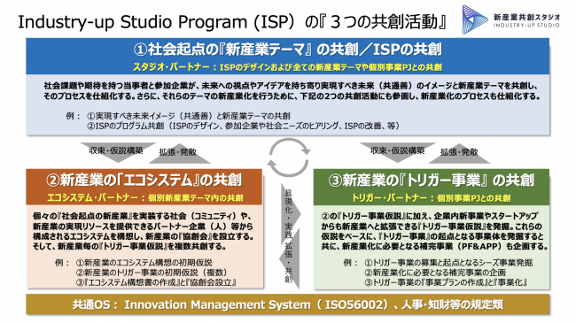 Industry-up Studio Program (ISP)の『3つの共創活動』