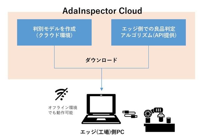 AdaInspector Cloud システム概略図