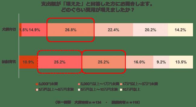 ペットの支出に関する調査結果4:(昨年比増えた方)どれくらい費用が増えましたか?