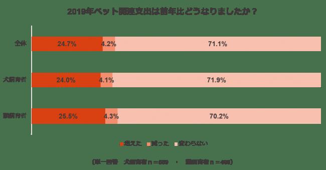 ペットの支出に関する調査結果2:2019年ペット関連支出は前年比どうなりましたか?