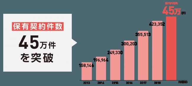 保有契約件数が45万件を突破