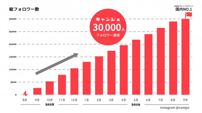 1日100人ペースでフォロワー数は増加中。