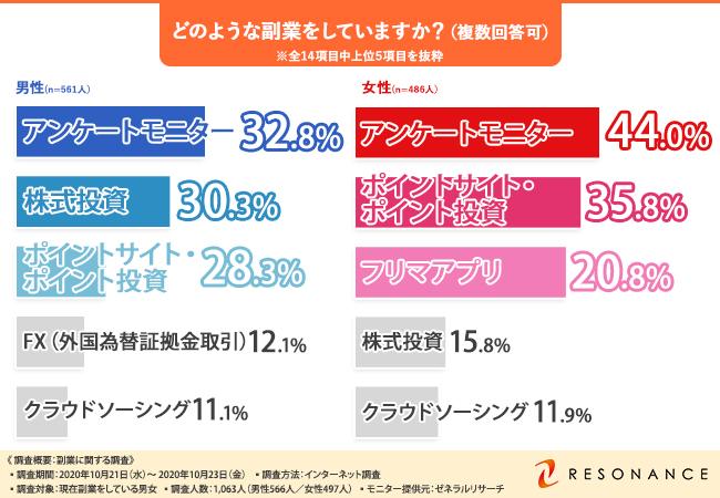 【男女別】人気の副業ランキング!