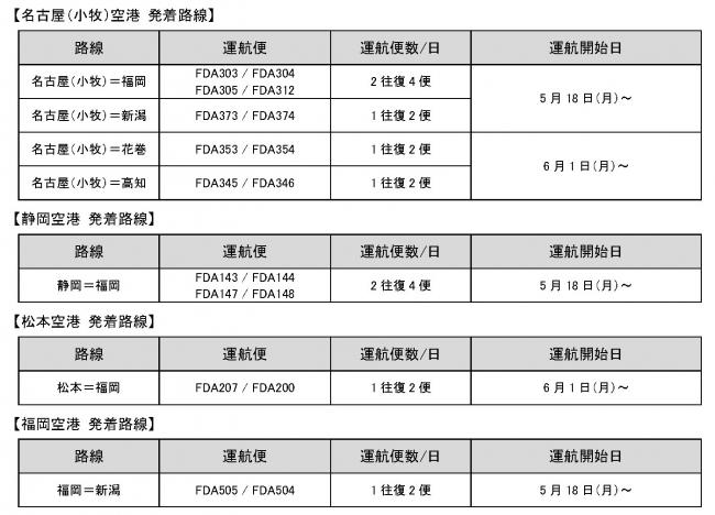 5月18日(月)より運航している路線・便について