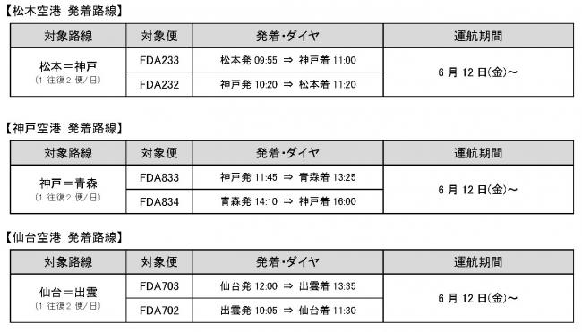 6月12日(金)より運航を追加する路線・便について2.