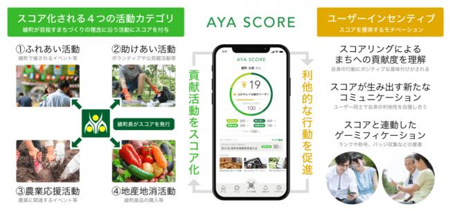 スコアリングアプリ「AYA SCORE」の実証実験における電通国際情報サービスへのOrb DLT提供のお知らせ