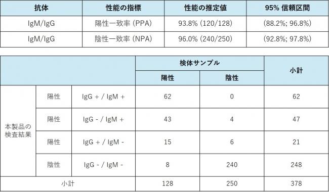 臨床試験データ(米国FDAサイトより)