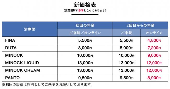 オリジナル治療薬 新価格表
