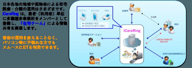 多職種情報共有ネットワークシステム概念図