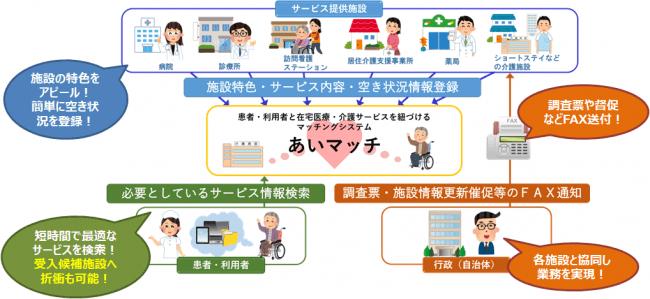 地域医療・介護サービス資源情報管理システム概要図