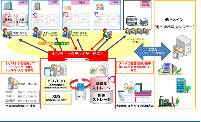地域医療連携支援システム概念図