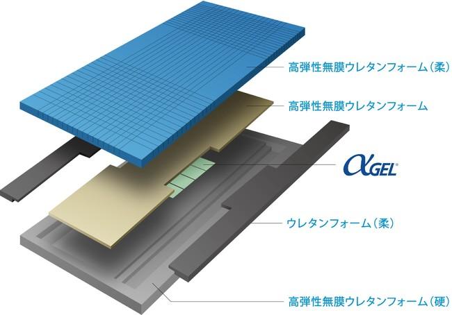 ※αGEL(アルファゲル)とは、株式会社タイカが開発した柔らかいゲル状素材のこと。