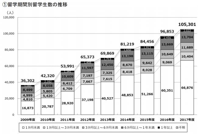 引用 :文部科学省 「外国人留学生在籍状況調査」及び「日本人の海外留学者数」等について